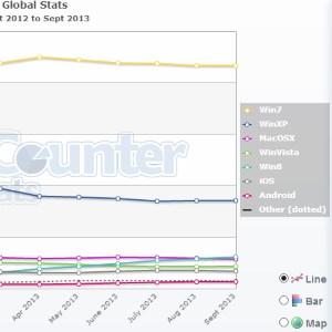 Koji se to operativni sistemi najviše koriste? [2012-2013]