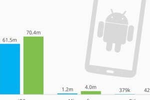 android-vs-apple-2013-2012