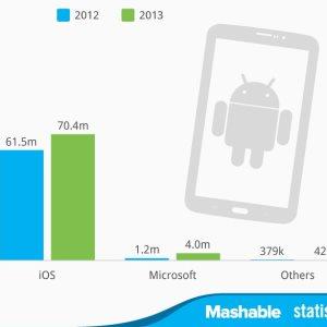 Android nadmašio iOS i na tablet uređajima!