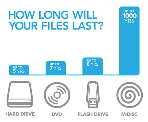 how-long-will-files-last