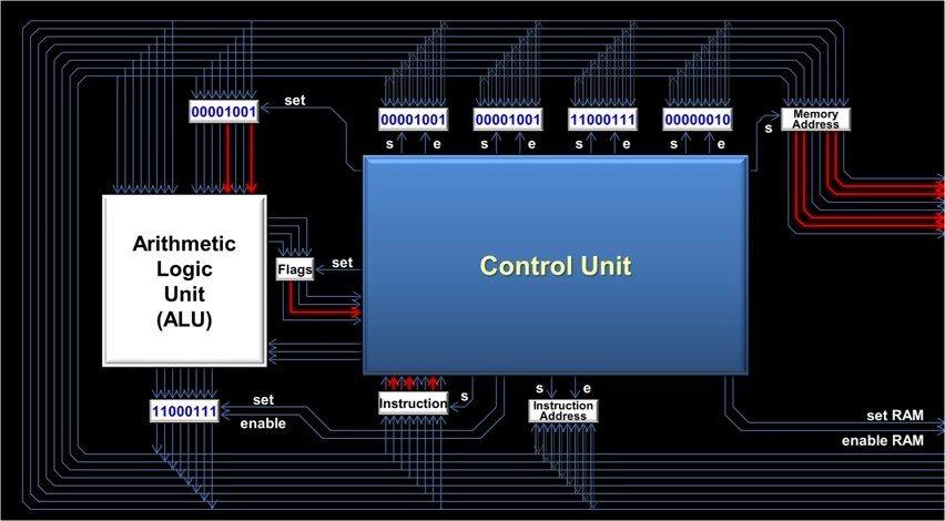 Kako procesor (CPU) funkcioniše?