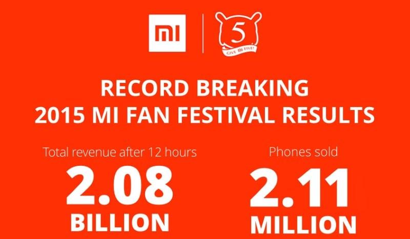 Xiaomi ušao u Ginisovu knjigu rekorda