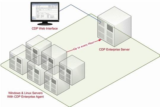 Najbolja opcija za hosting bekap – CDP